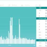 Fitbit Alta HRの導入してから3か月くらい経つ。(カロリー編)